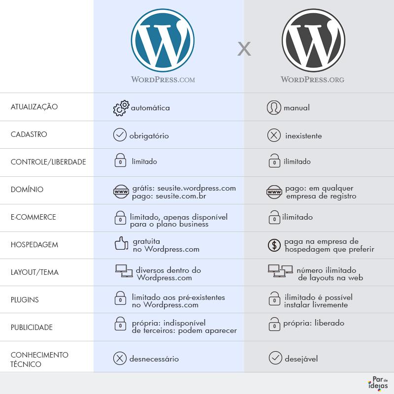 infografico-wpcom-org