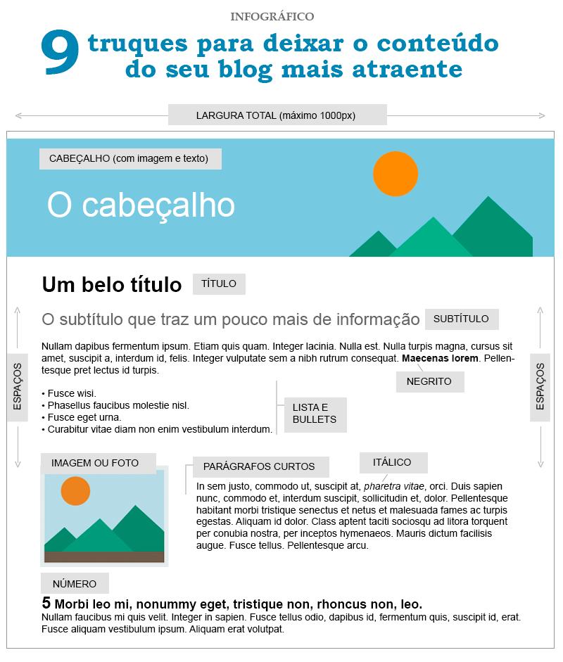 infografico-diagramacao-conteudo-escaneavel